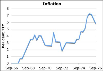 Inflation rate 1966 to 1976